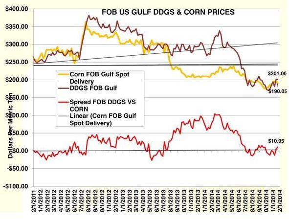Spreads de Precios de Maíz y DDGS 14-21-11-2014
