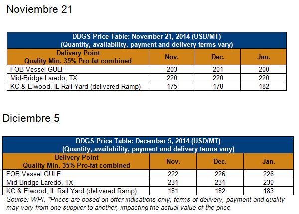 DDGS en Laredo Nov 21y5