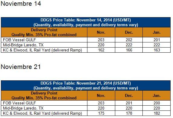DDGS en Laredo Noviembre 14 y 21
