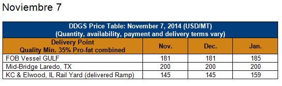 Precios DDGS en Laredo Noviembre 7 y Noviembre 14