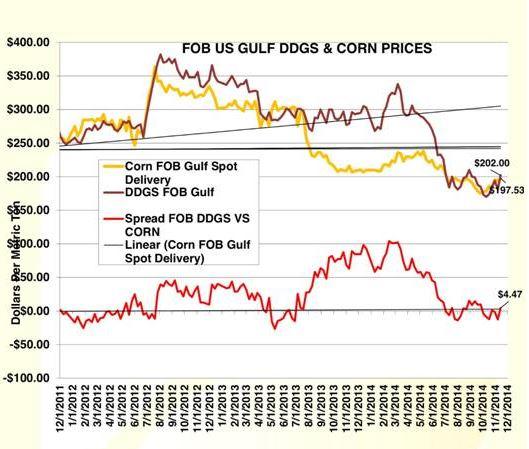 Spreads de Precios de Maíz y DDGS